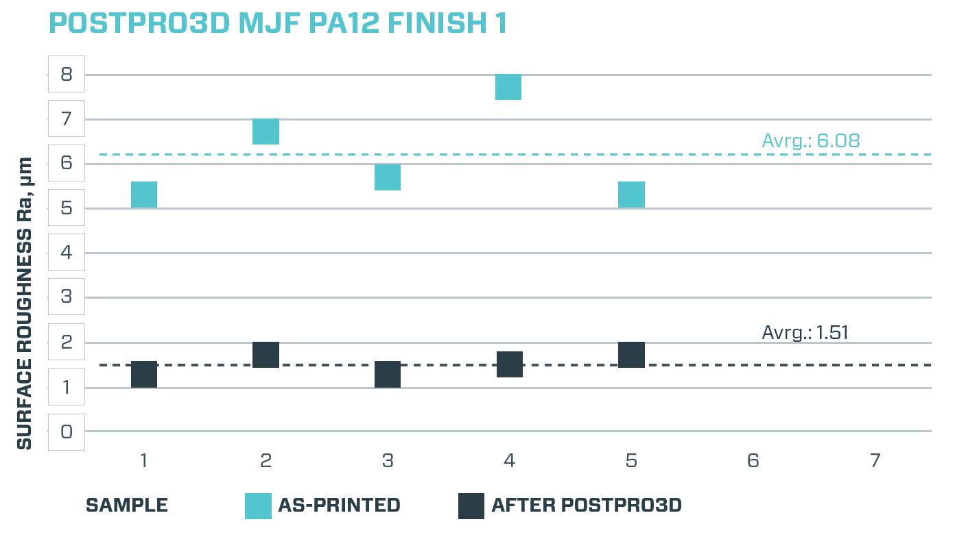 HP MultiJet alapanyag utókezelés előtti és utáni felületi érrdesség értékei